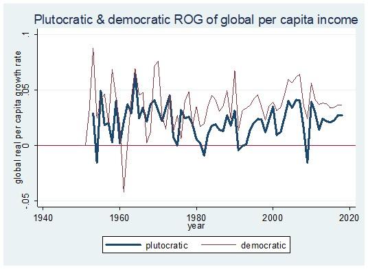 Plutokratska i demokratska stopa rasta globalnog dohotka po glavi stanovnika. Stopa rasta: 0,05=5 odsto