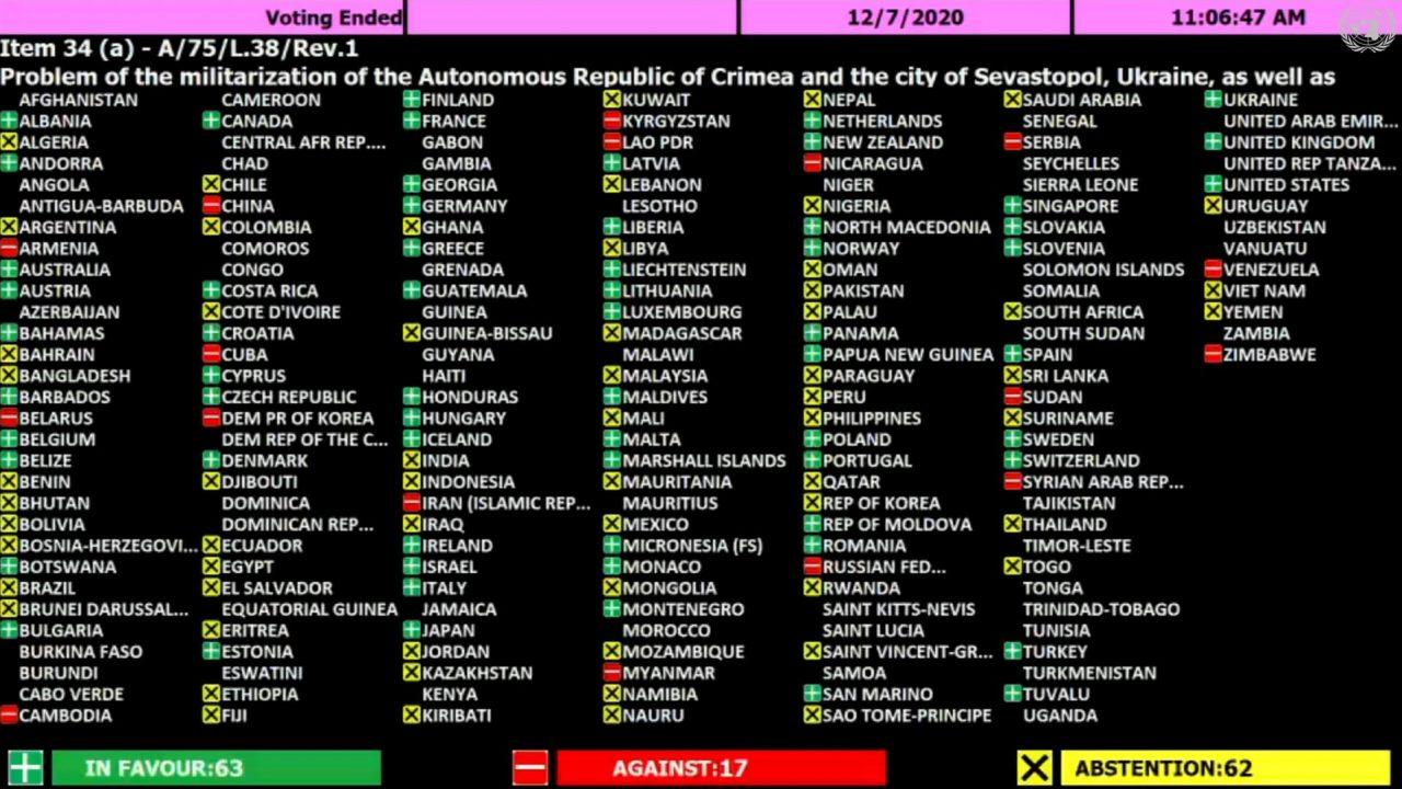 Rezultati glasanja povodom rezolucije Generalne skupštine UN o Krimu (Foto: Snimak ekrana/UN Web TV/Balkan Insight)