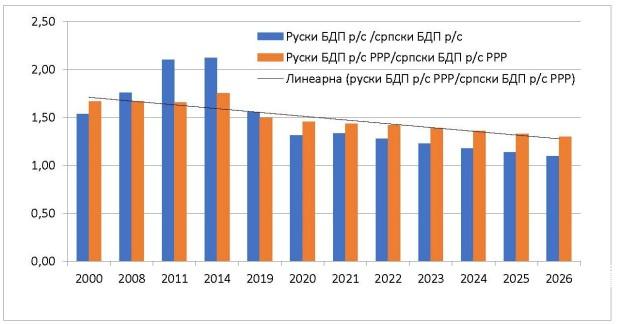 Odnos ruskog BDP per capita prema srpskom BDP per capita 2000-2026. (izračunato na osnovu podataka MMF-a, april 2021) (Foto: oko.rts.rs)