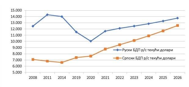 BDP per capita Rusije i Srbije u tekućim dolarima 2008-2026. (MMF, april 2021) (Foto: oko.rts.rs)