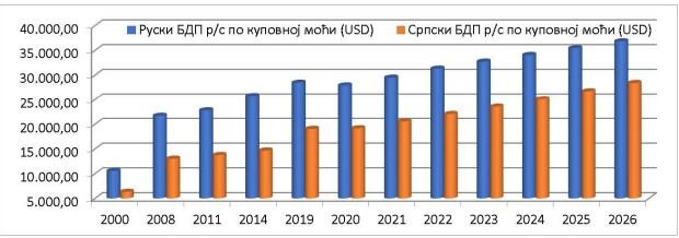 BDP po kupovnoj moći per capita Rusije i Srbije u internacionalnim tekućim dolarima 2000-2026. (MMF, april 2021) (Foto: oko.rts.rs)