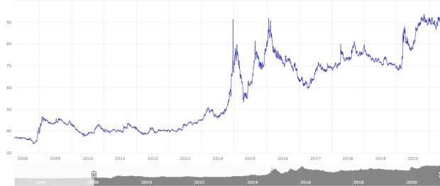 Broj jedinica ruske valute za jedan evro 2008-2021. (Izvor: www.ecb.europa.eu)
